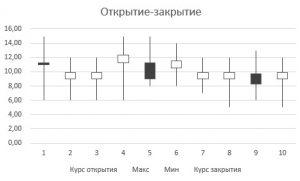 Биржевая диаграмма средняя