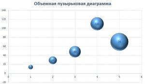 Пузырьковая диаграмма