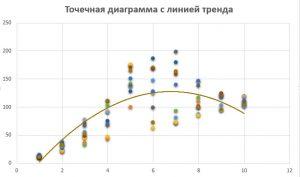 Точечная диаграмма в Excel