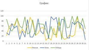 График в Excel