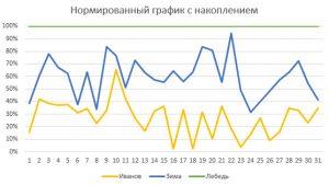 Нормированный график