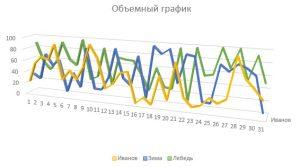 Объемный график