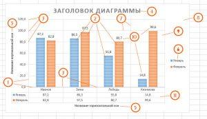 Структура диаграммы Excel