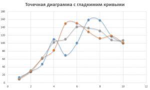 Точеная диаграмма со сглаженными кривыми