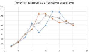 Точечная диаграмма с прямыми отрезками