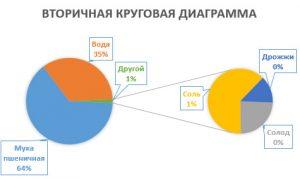 Вторичная круговая диаграмма