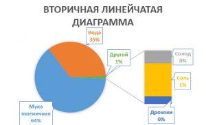 Вторичная линейчатая диаграмма